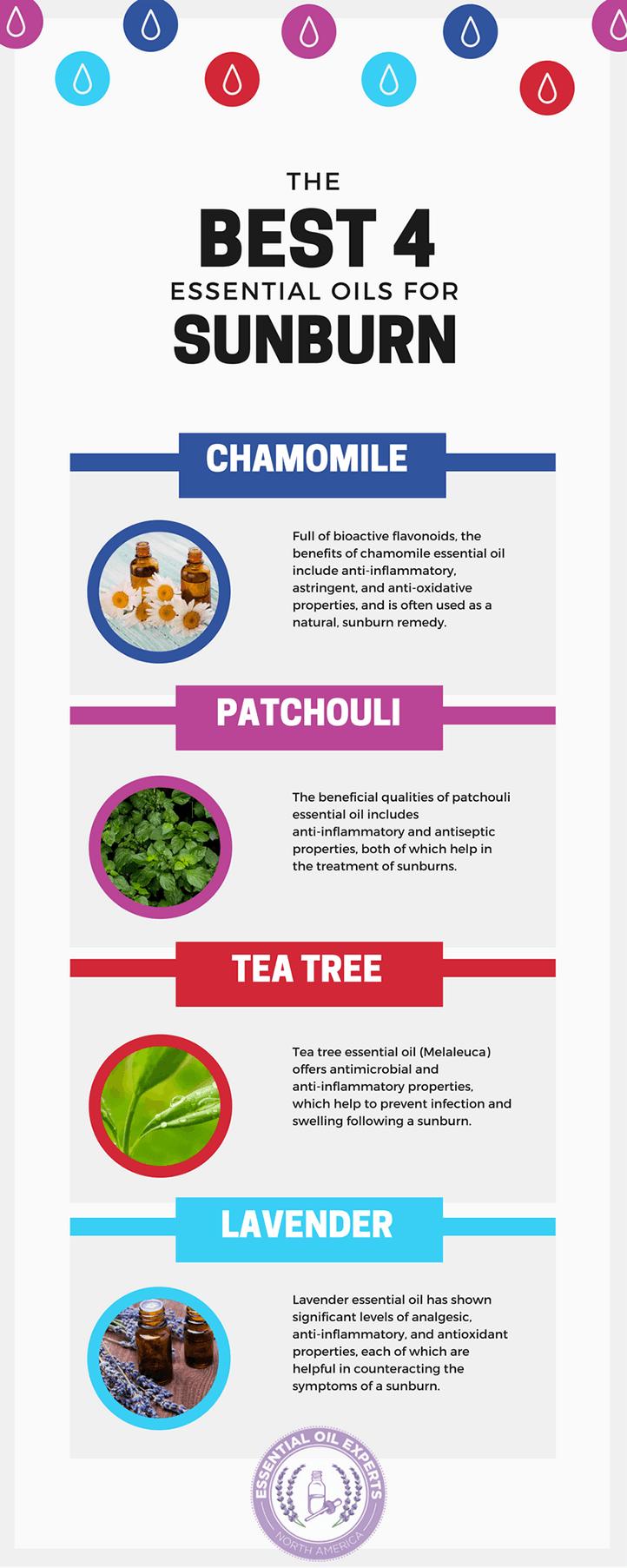 essential oils for sunburn, sunburn remedies